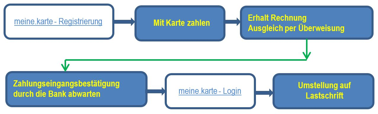 Advanzia Bank Login Meine Karte